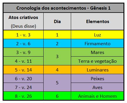 Cronologia dos acontecimentos III